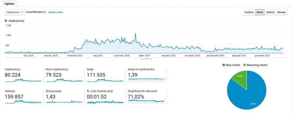 statystyki bloga operacjapanda.pl